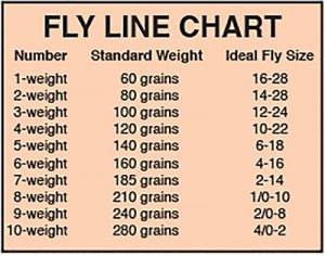 Fly Line Weight Chart